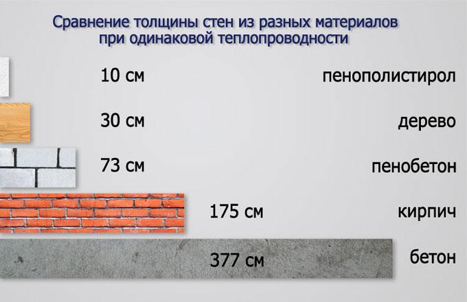 Сравнение стен по теплопроводности