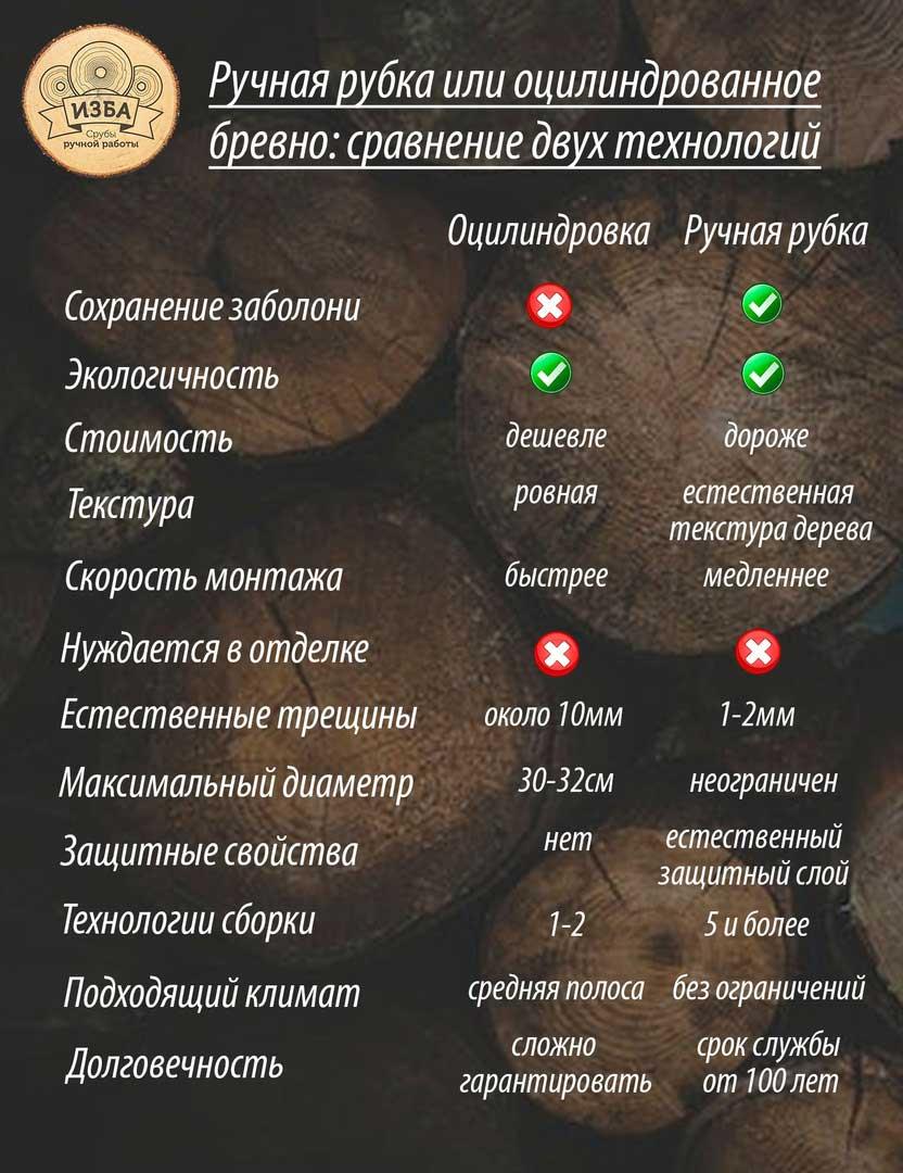 Ручная рубка или оцилиндрованное бревно