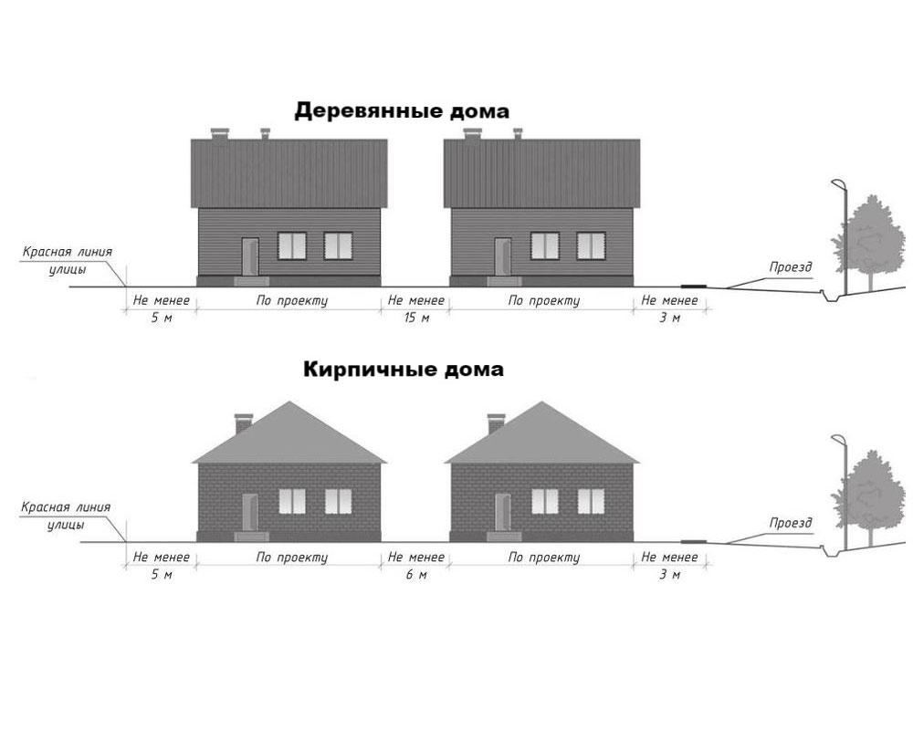 Нормы-расположения-строений-на-участке