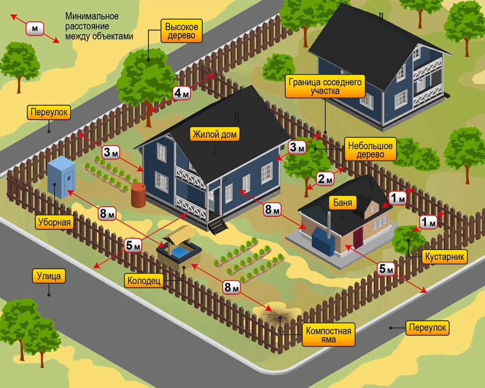 Стоимость проекта газификации частного дома