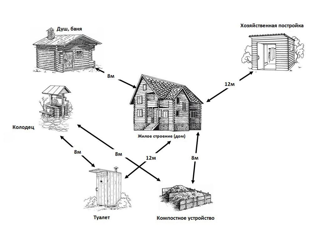 Правила-расположения-строений-на-участке
