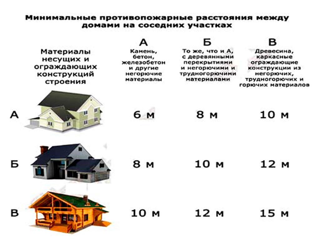 Противопожарные-нормы-расположения-строений-на-участке