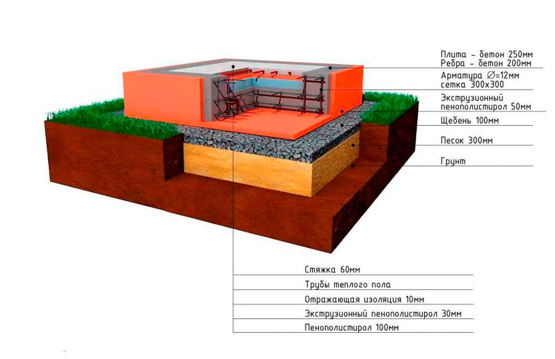 Теплый-водяной-пол-в-деревянном-доме