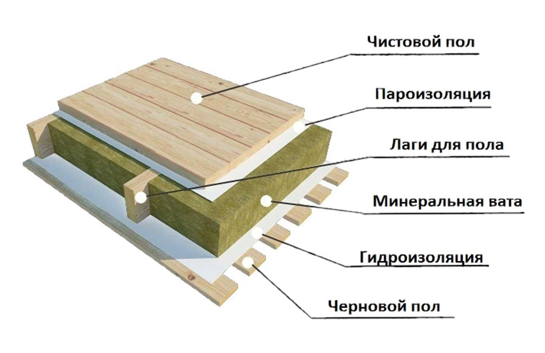 Устройство-пола-в-деревянном-доме
