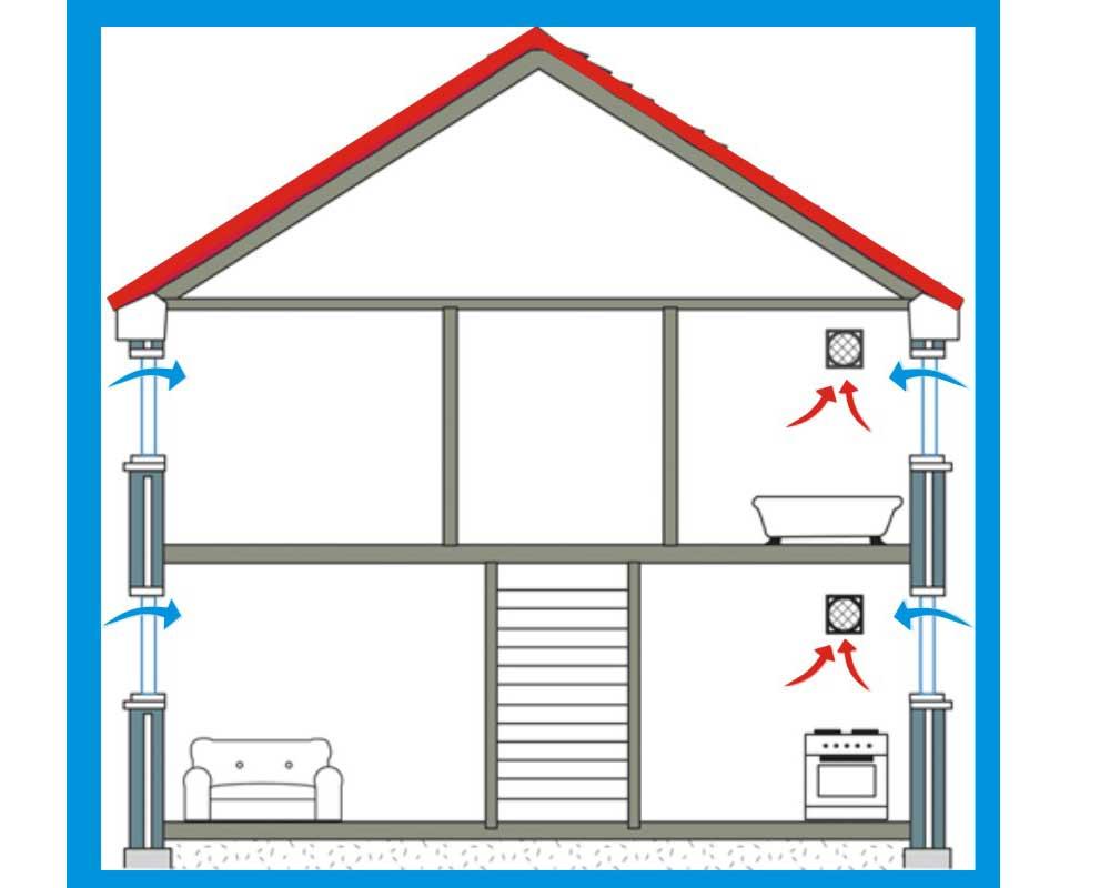 Естественная-вентиляция-в-доме