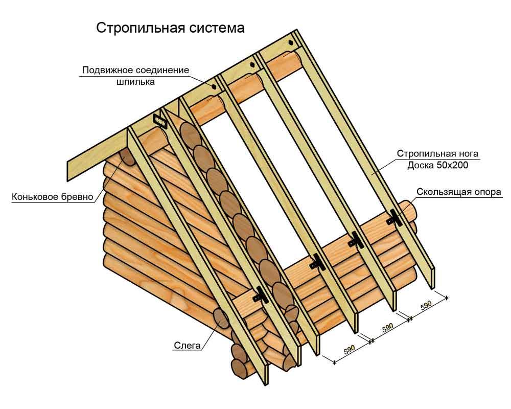 Крыша-для-сруба,-стропильная-система